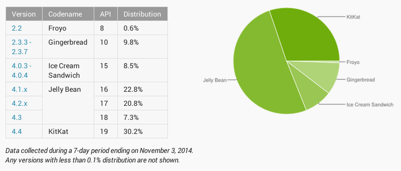 Android-Percentage