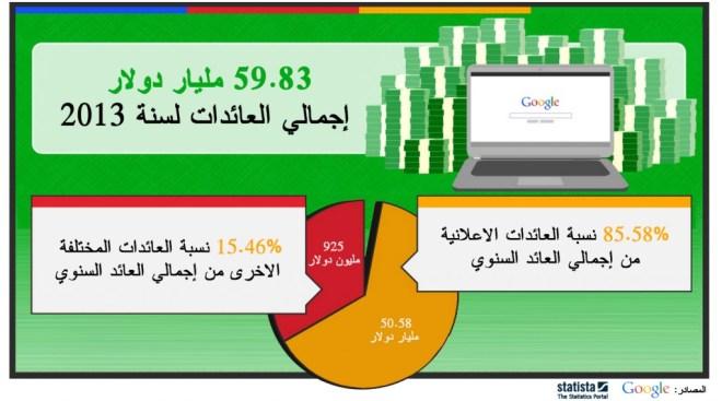 إيرادات جوجل 2013