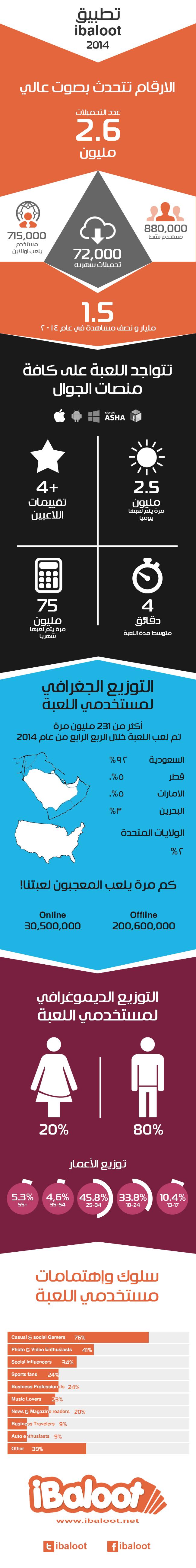 ibaloot-infographic-2014 (2)