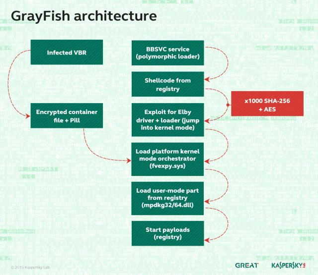 grayfish_architecture-640x555