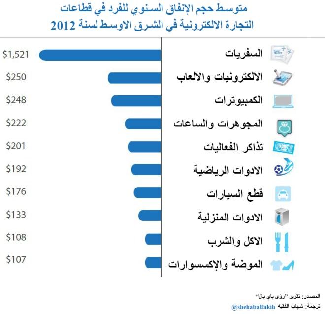 متوسط إنفاق الفرد في التجارة الالكترونية