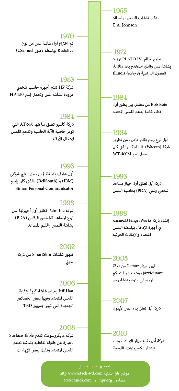 oa_touch_TimeLine
