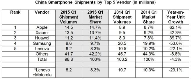 china-smartphone-vendors
