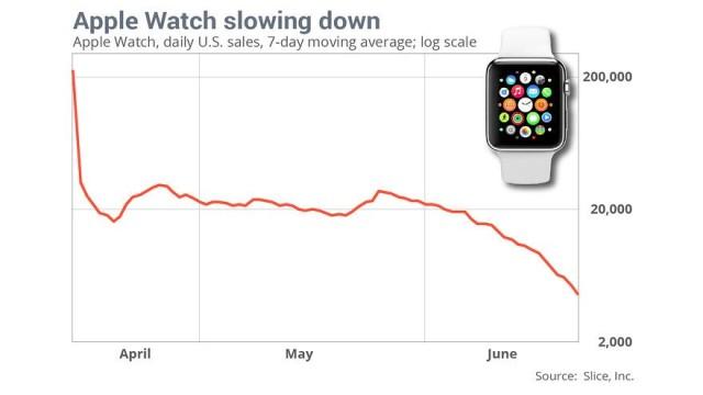 apple-watch-sales-chart