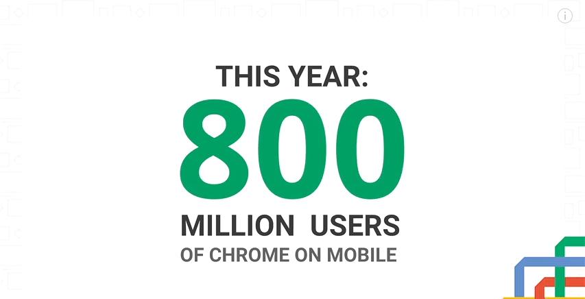 800 مليون مستخدم نشط شهريًا على متصفّح كروم عبر الهواتف المحمولة