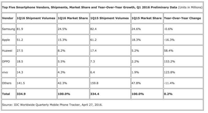 SmartPhone-Marketshare-q1-2016