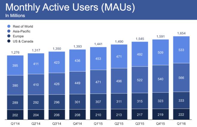 عدد المستخدمين النشطين شهرياً وتوزعهم في قارات العالم