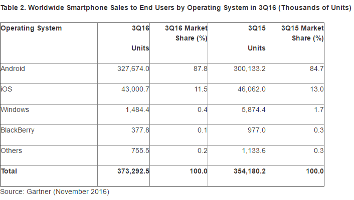 Worldwide Smartphone Sales to End Users by Operating System in 3Q16