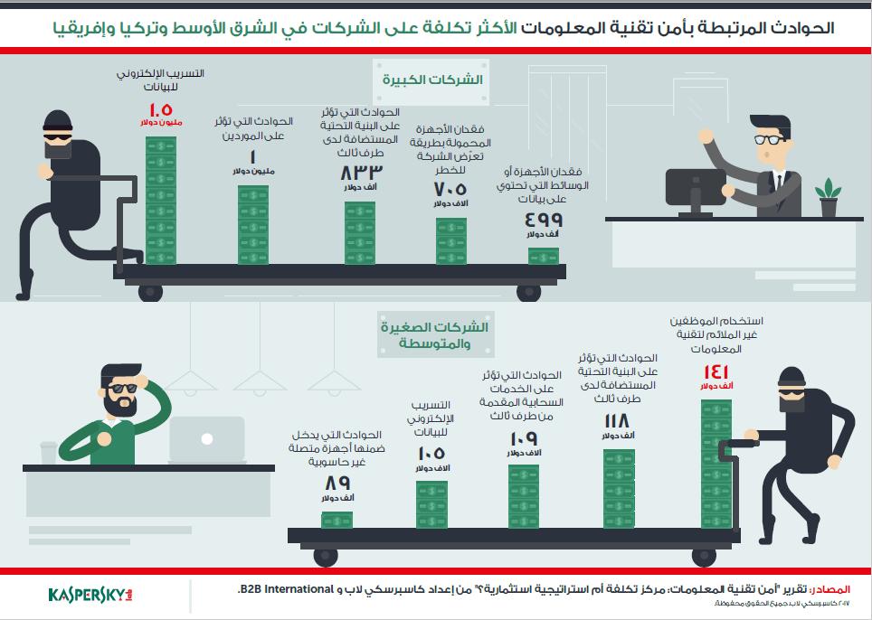 IT-Security-Economics_Infograph_Final - Ara