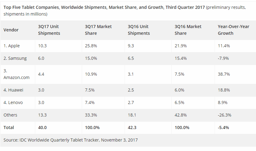 Tablet Market Declines