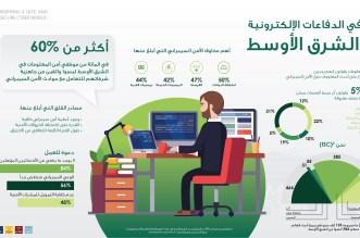 (ISC)² Infographic_Arabic