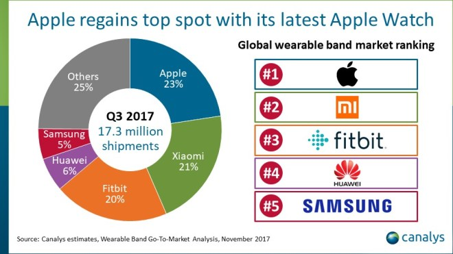 Apple retakes the lead in the wearable band market in Q3 2017