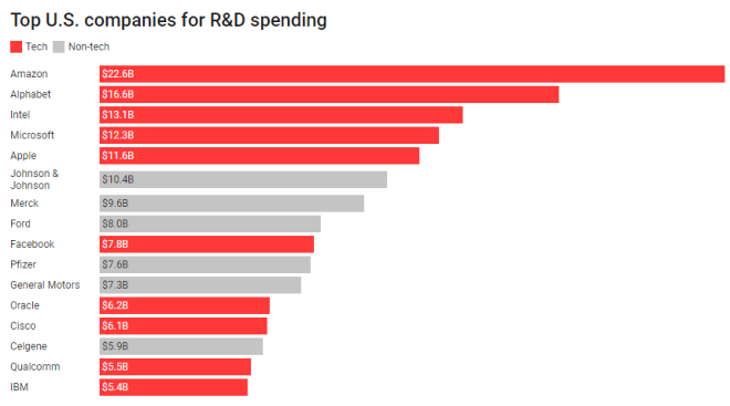Amazon spent nearly $23 billion on R&D last year — more than any other U.S. company