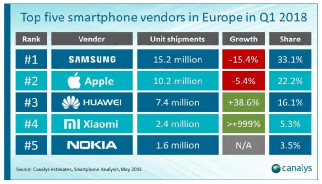smartphone sales in europe - أكثر خمس شركات توزيعاً للجوالات في أوروبا منهم سامسونج تتصدر أعلى المراتب