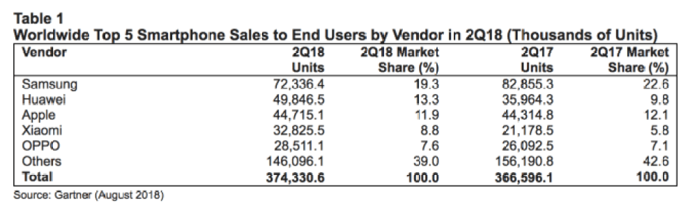 غارتنر: هواوي تتخطى آبل وتصبح ثانيًا خلف سامسونج كأكثر الشركات مبيعًا للهواتف الذكية