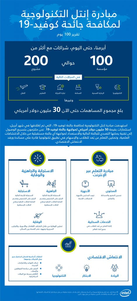 مبادرة إنتل التكنولوجية لمكافحة كوفيد-19 تضيف شراكة مع أكثر من 100 لإطلاق 200 مشروع