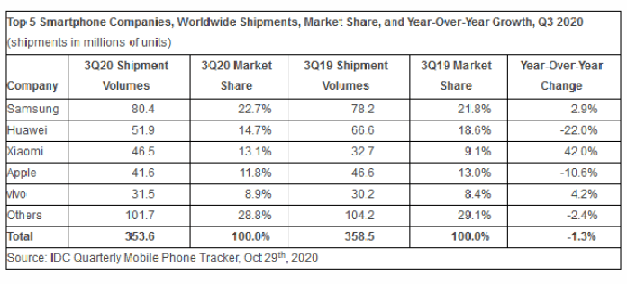 Samsung is at the forefront of smartphone sales, and Xiaomi beats Apple