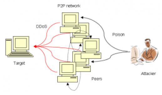 DDoS-Attack-peer2peer