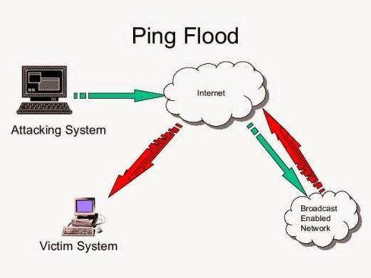 DDoS-Attack-ping