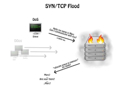 syn-ddos-attack