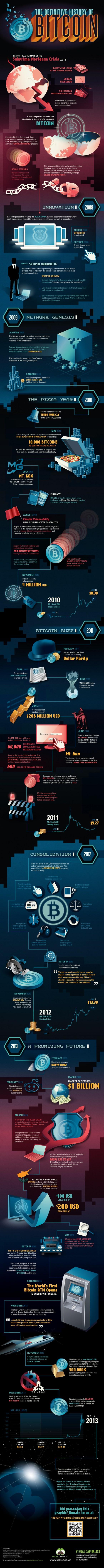 Geschiedenis van de Bitcoin [Infographic]