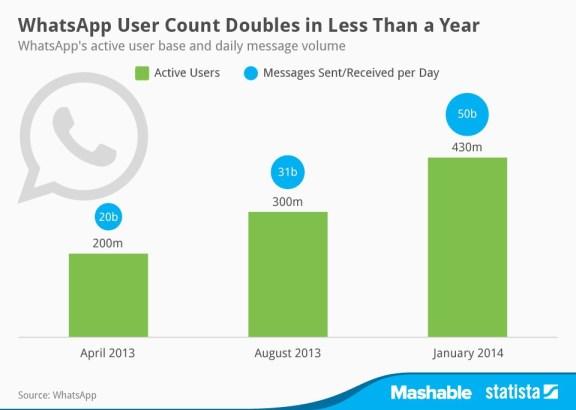 Statista WhatsApp verdubbeld aantal actieve gebruikers