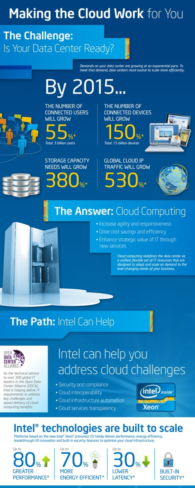 Intel Cloud Computing Roadmap