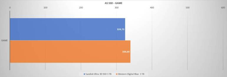 Sandisk WD AS SSD GAMES