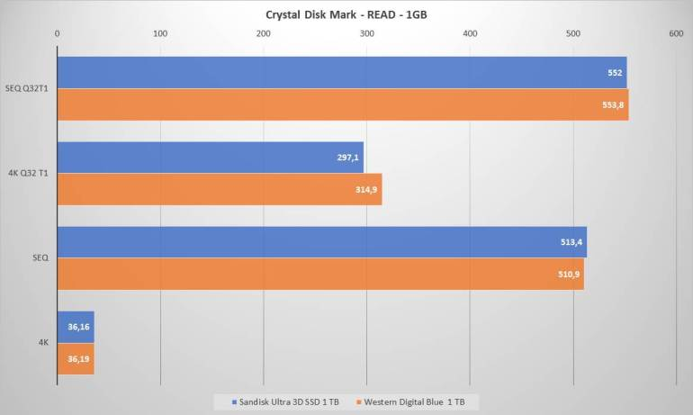 Sandisk WD CrystalDM READ