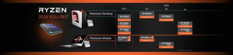 AMD Ryzen rollout 2018