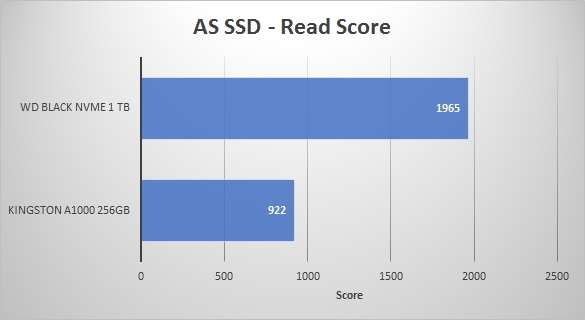 2018REV01 - AS SSD Read Score