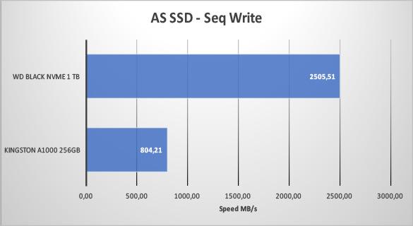 2018REV01 - AS SSD SeqWrite