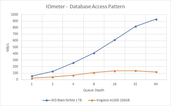 2018REV01 - IOMETER Database MBPS