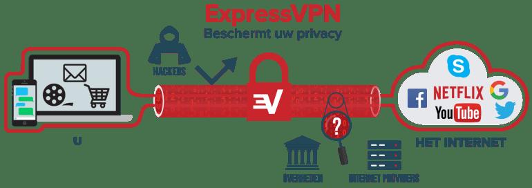 VPN schematische weergave door ExpressVPN