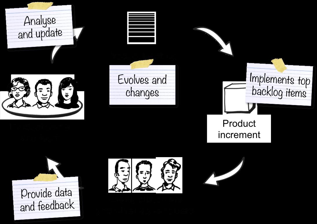 Product Backlog Grooming In Scrum Framework