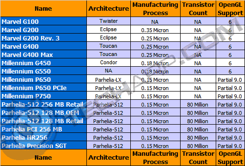 Workstation Graphics Card Comparison Guide - Matrox