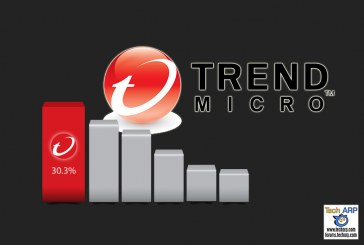 Trend Micro Leads Server Security Market For 6th Year