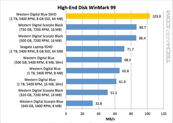 WD Blue SSHD (WD10J31X) High-End Disk WinMark