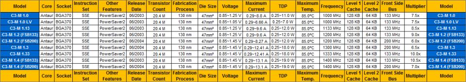 Mobile CPU Comparison Guide - VIA