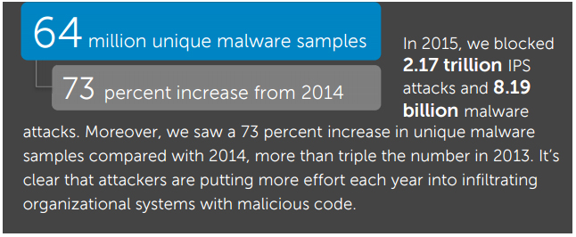 Dell Security Annual Threat Report 2016