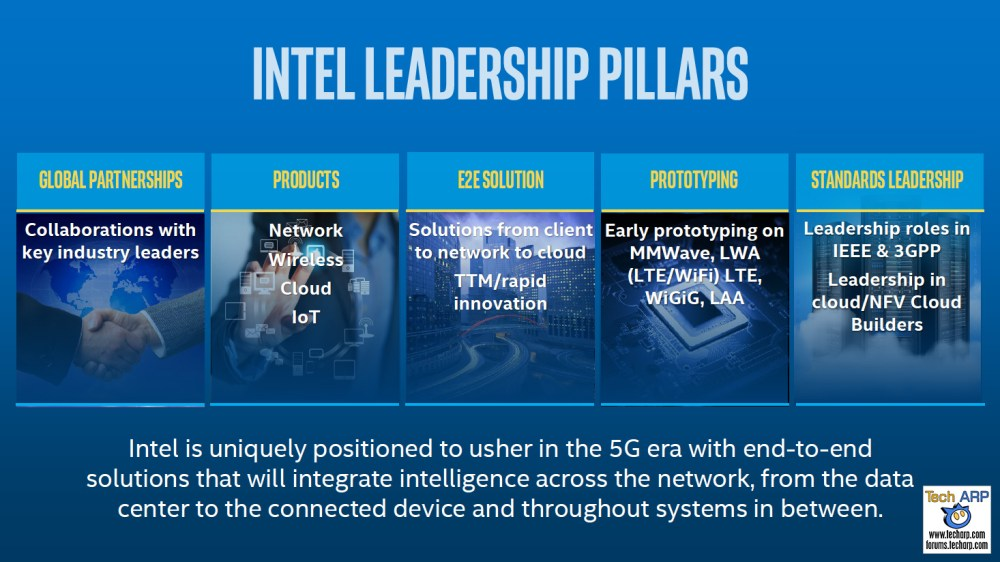 Intel 5G Technologies Announced @ MWC 2016
