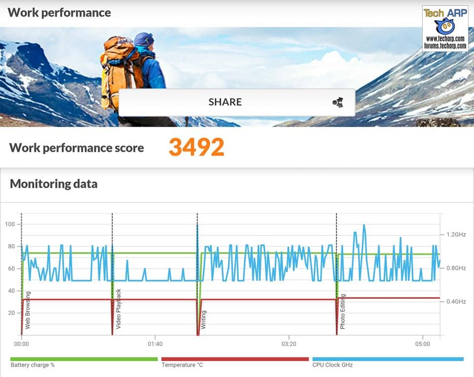 ASUS ZE601KL PCMark results