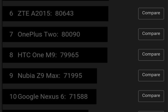honor 5X AnTuTu benchmark results