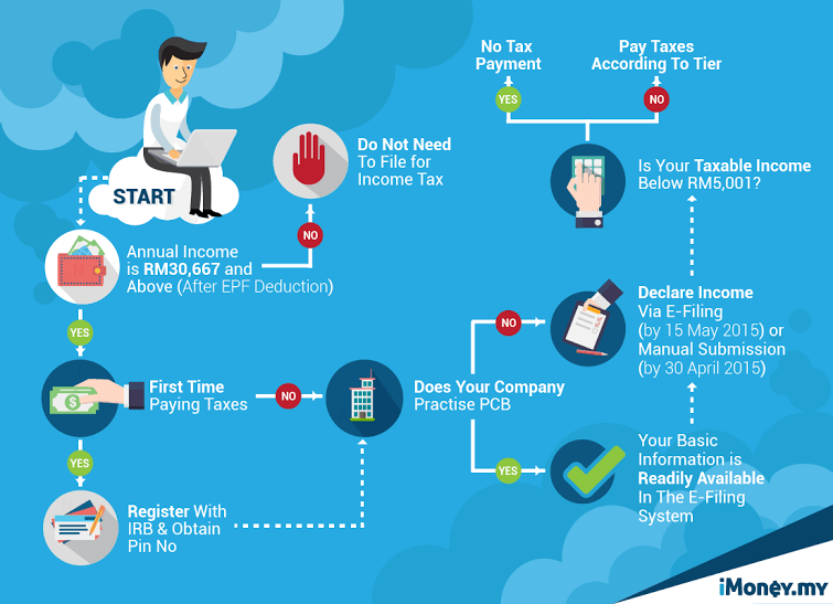 Personal Income Tax Guide in Malaysia 2016