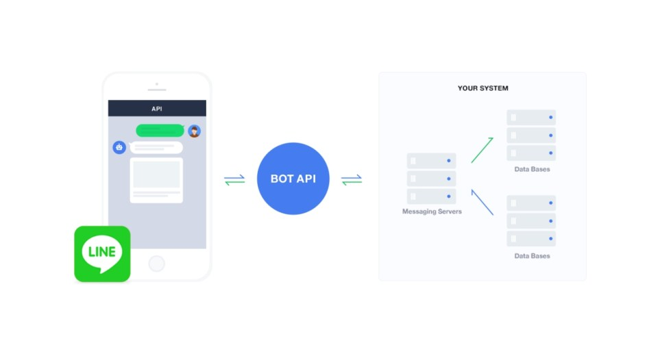 LINE Offers Free 10,000 BOT API Trial Accounts