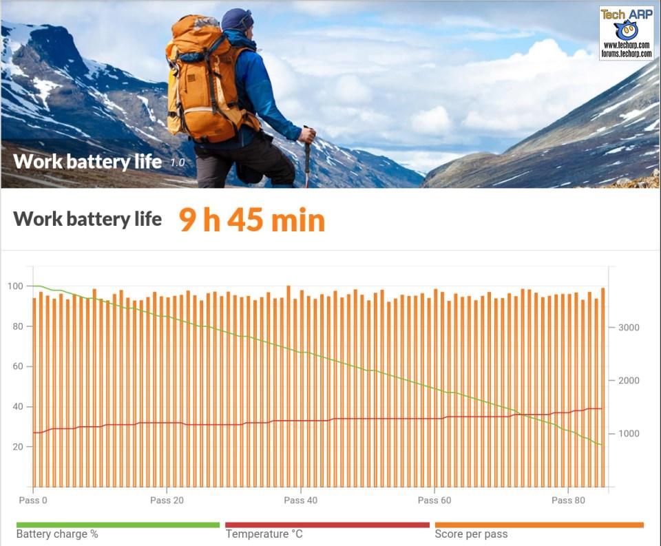 Neffos C5 battery life