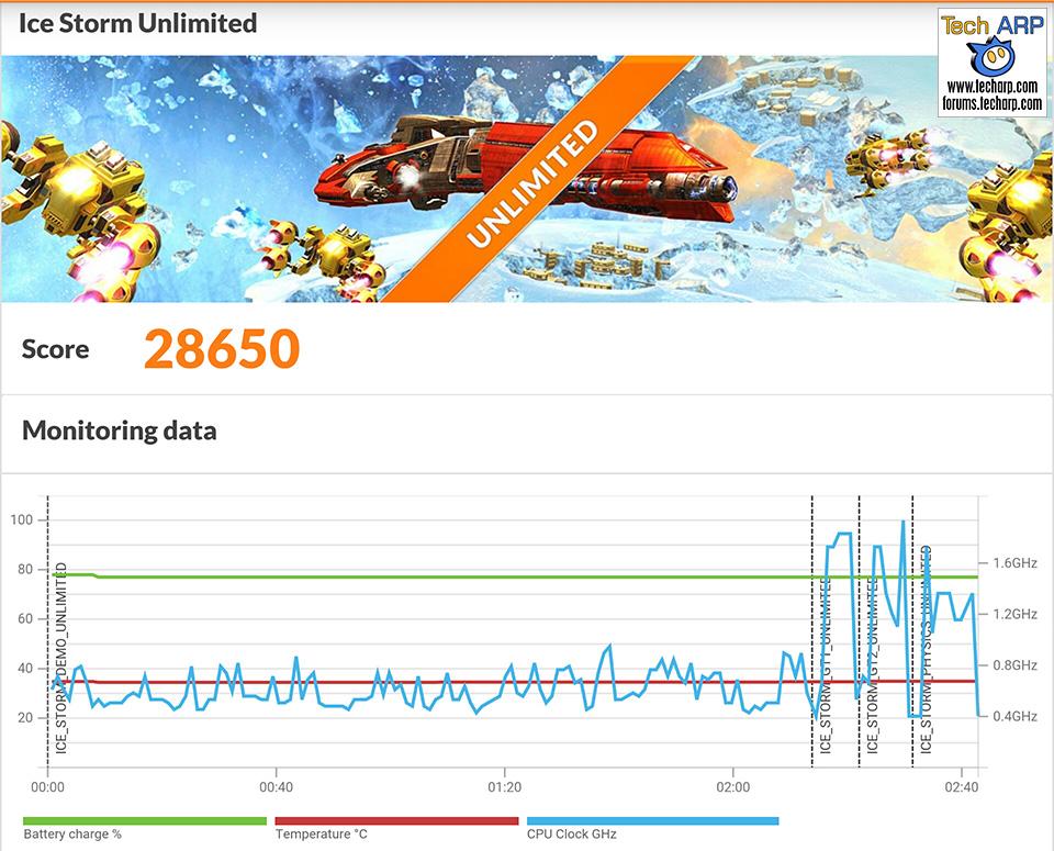 Samsung Galaxy S7 edge 3DMark Results