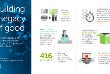 Dell 2016 Legacy of Good Plan