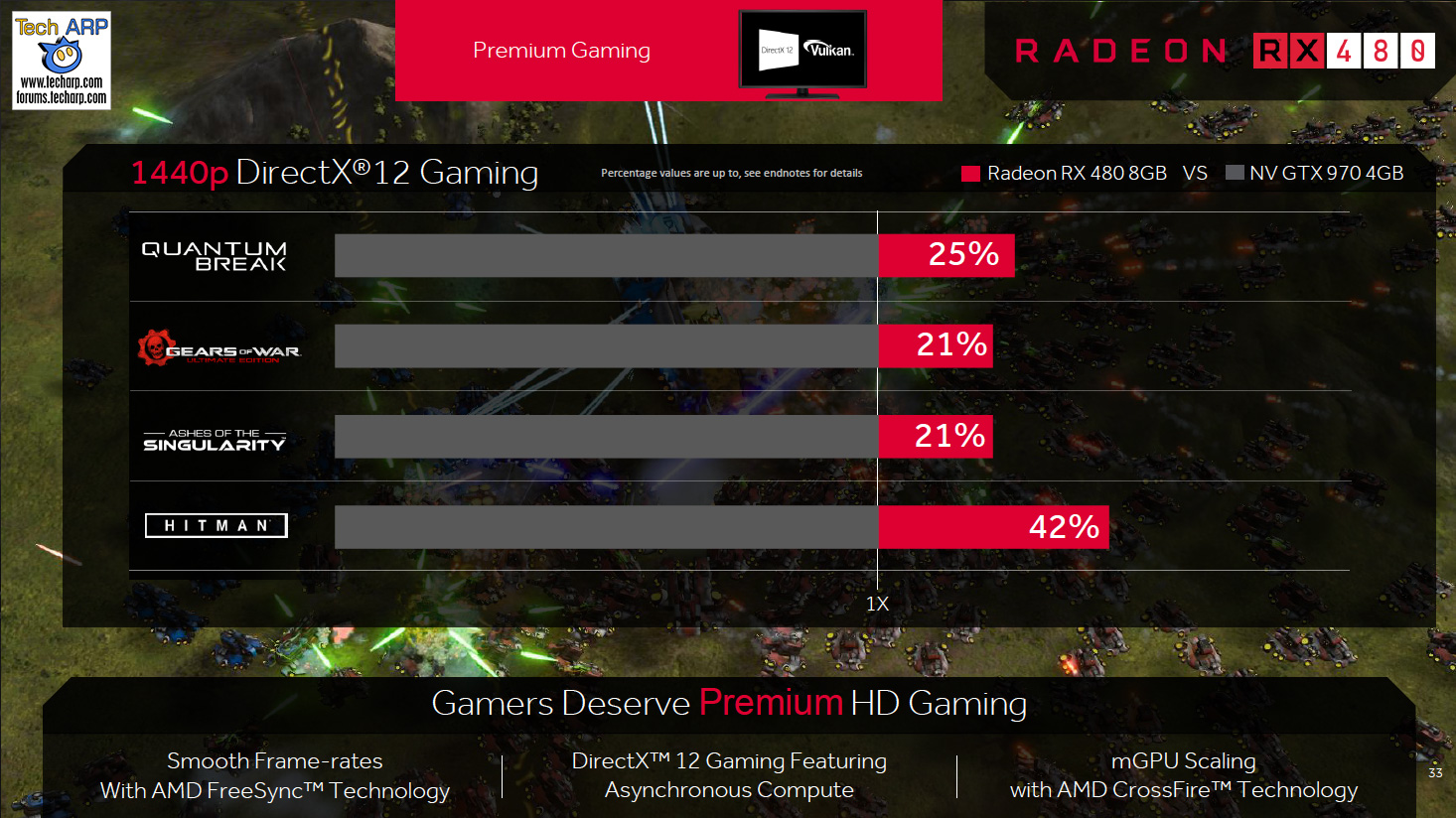 AMD Radeon RX 400 Series Revealed - Page 3 : Even More AMD Radeon RX