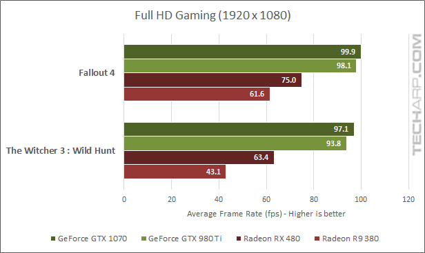 AMD Radeon RX 480 1080p gaming